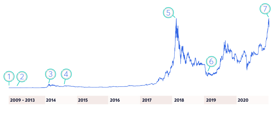 anycoin direct den Preis von bitcoin Grafik